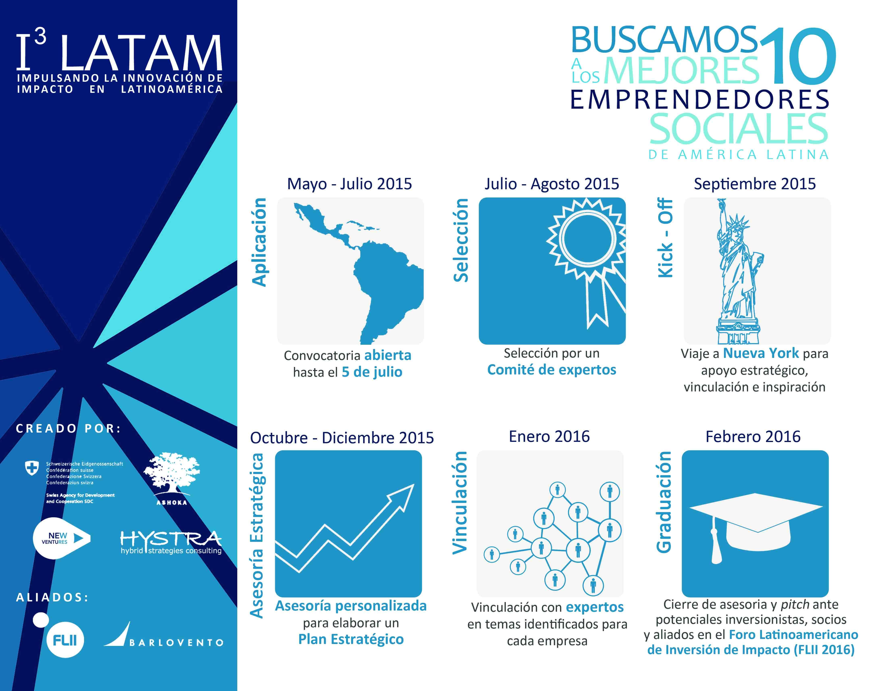 Postal Calendario I3LATAM Low